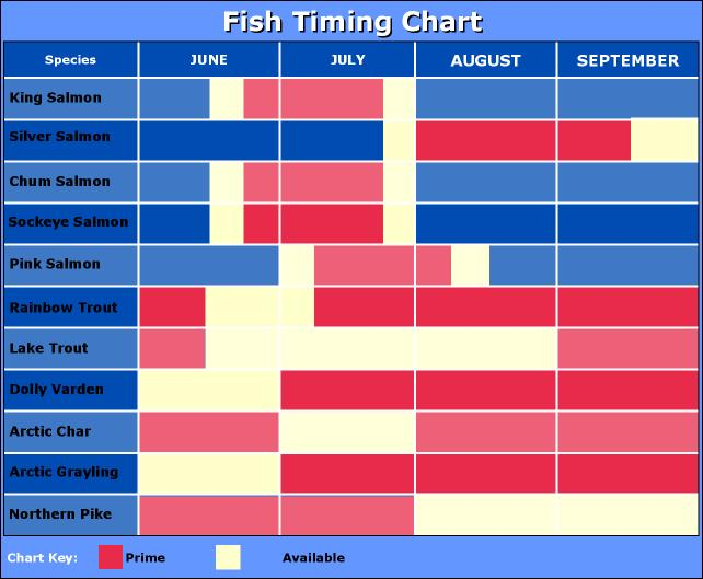 Bristol Bay Fish Run Timing Chart