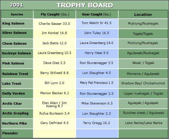 Final 2001 Trophy Board