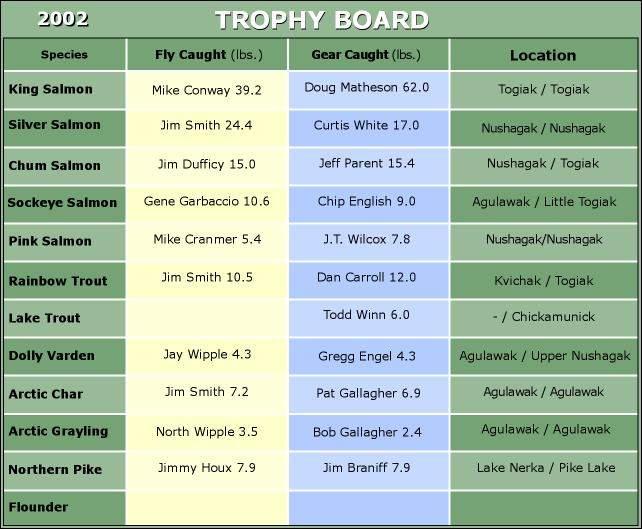 Final 2002 Trophy Board