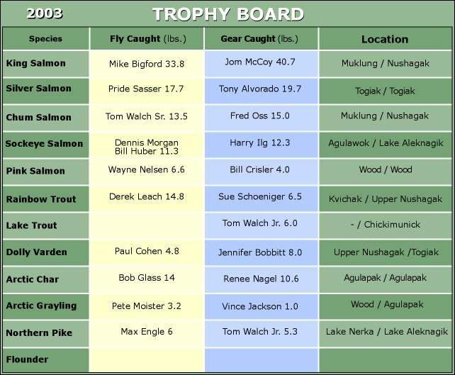Final 2003 Trophy Board