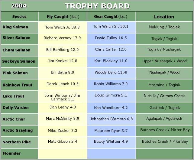 Final 2004 Trophy Board