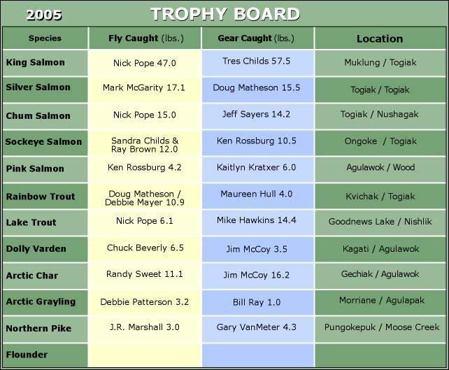Final 2005 Trophy Board
