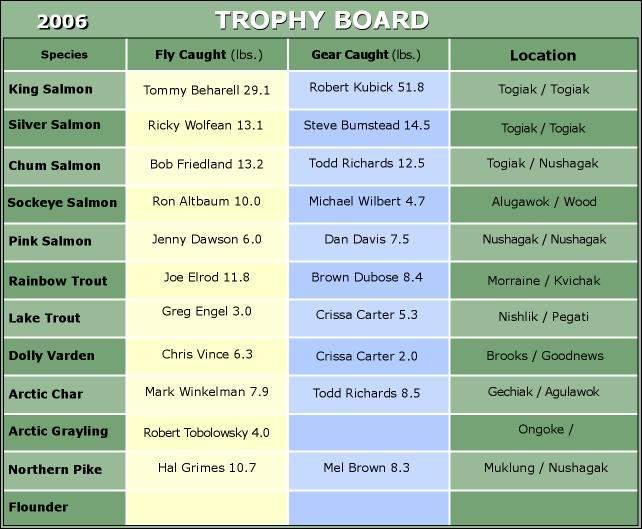 Final 2006 Trophy Board