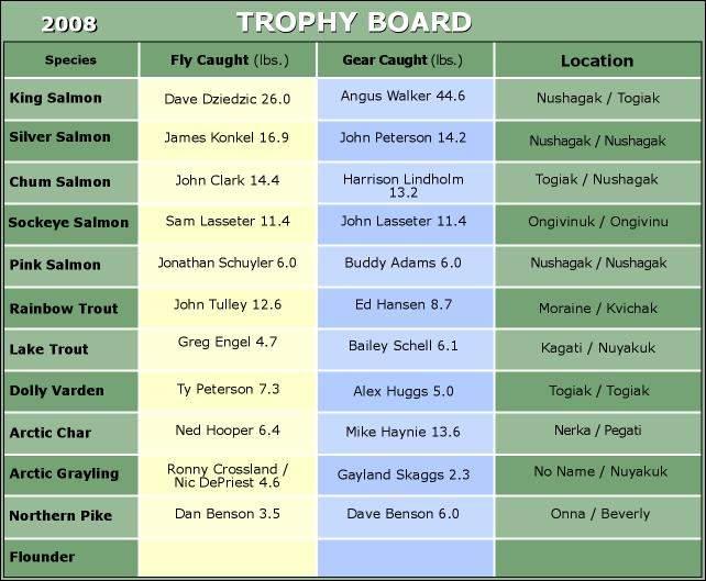 The final 2008 Trophy Board