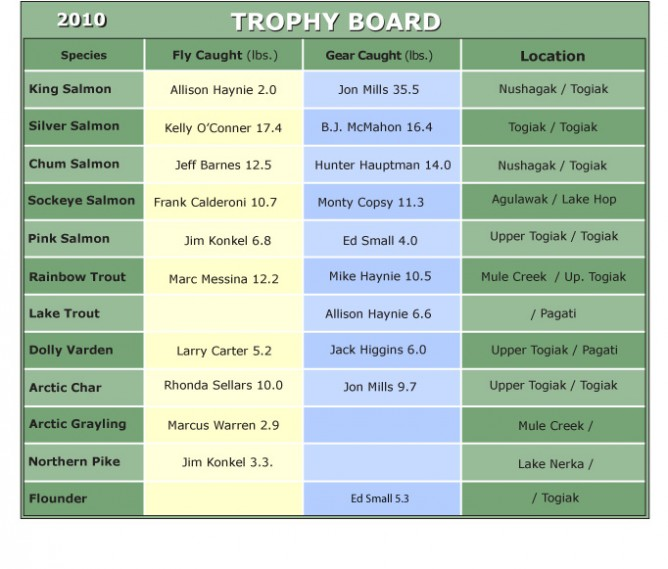 2010 Trophy Board