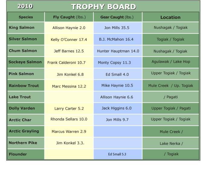 2010 Trophy Board