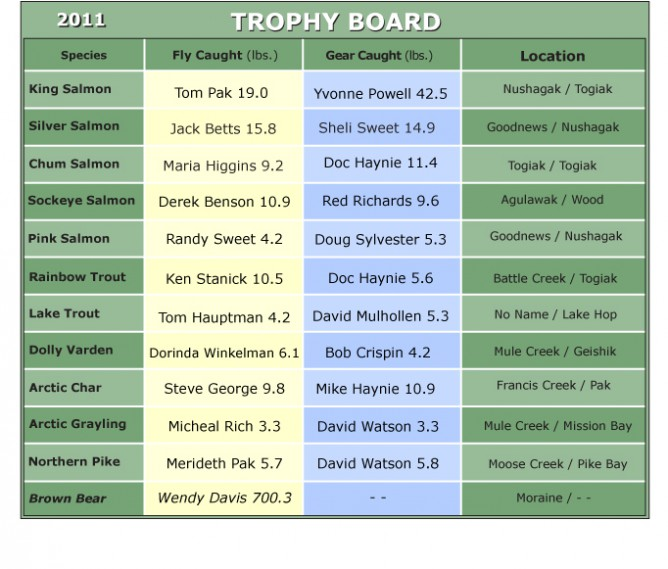 Mission Creek Lodge 2011 TROPHY BOARD