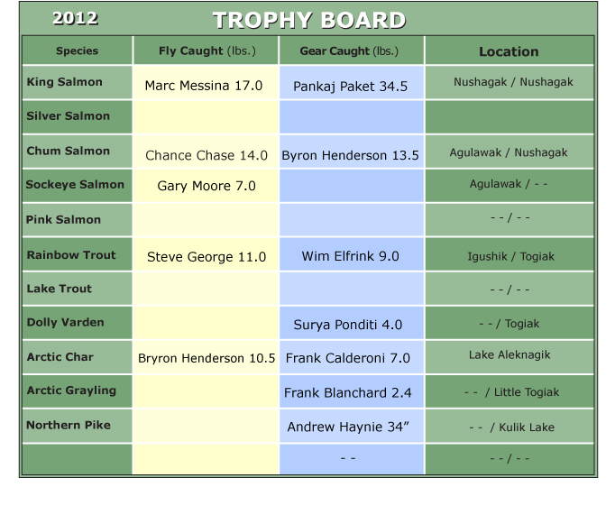 2012 Trophy Board at Mission Lodge