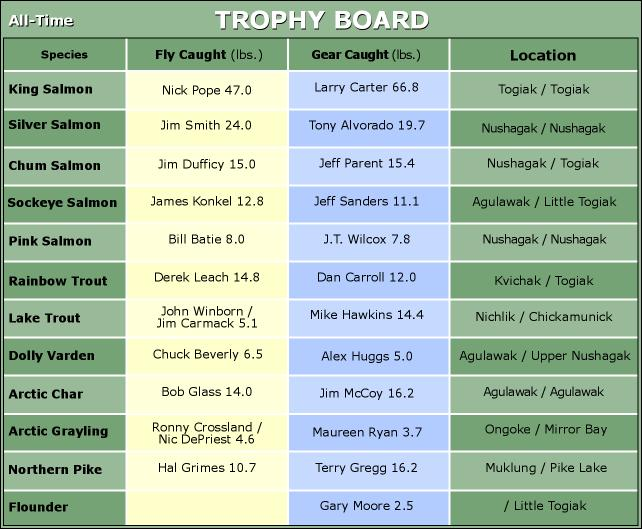 All-Time Mission Lodge Trophy Board